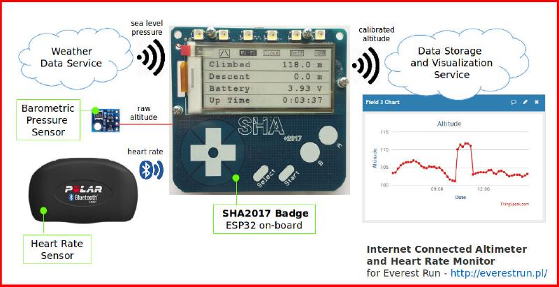 Badge as a heart rate and altitude meter for the 'Everest Run' challenge. Project by Krzysztof.